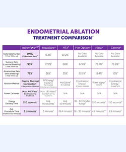 Endometrial Ablation Treatment Comparison